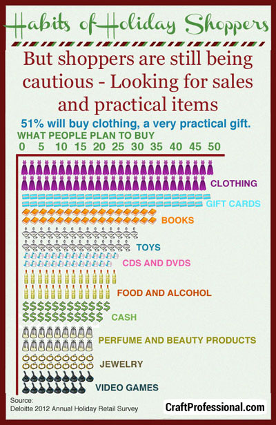 Holiday shoppers plan to buy practical gifts in 2012.
