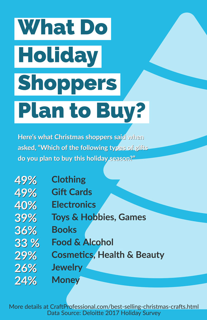 Infographic - What do holiday shoppers plan to buy?
