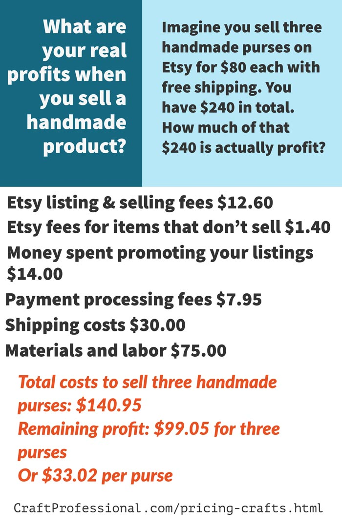 Outline or real costs to sell an $80 handmade purse on Etsy.