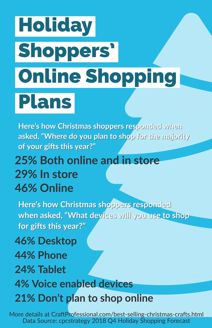 Infographic - Holiday Shoppers' Online Shopping Plans
