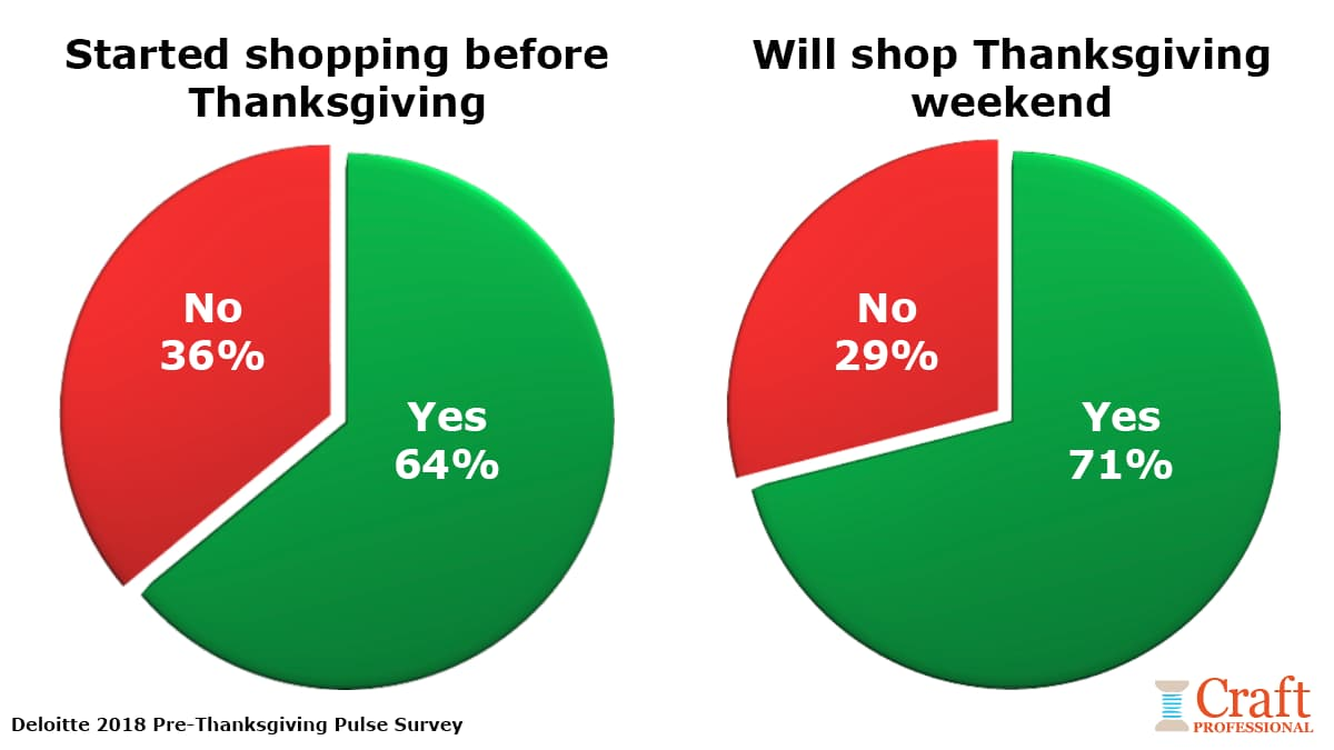 Two pie charts show that 64% of shoppers will start holiday shopping before Thanksgiving weekend. 71% of people surveyed plan to shop on Thanksgiving weekend.