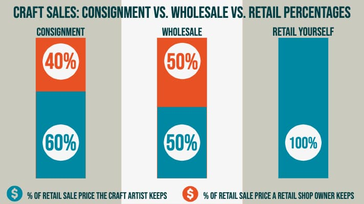 Graph comparing price split in craft consignment (60-40) vs. wholesale (50-50) vs. retailing yourself (100%)