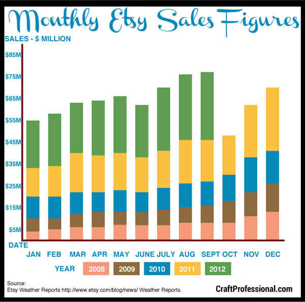 Etsy monthly sales statistics