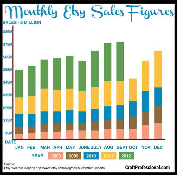 Etsy monthly sales statistics