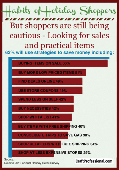 Holiday shoppers are looking for sales in 2012.