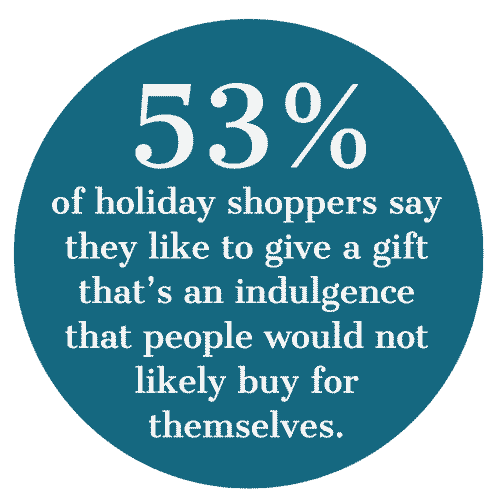 53% of holiday shoppers say they like to give a gift that's an indulgence that people would not likely buy for themselves.