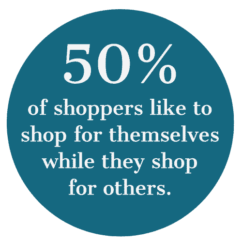 50% of shoppers like to shop for themselves while they shop for others.
