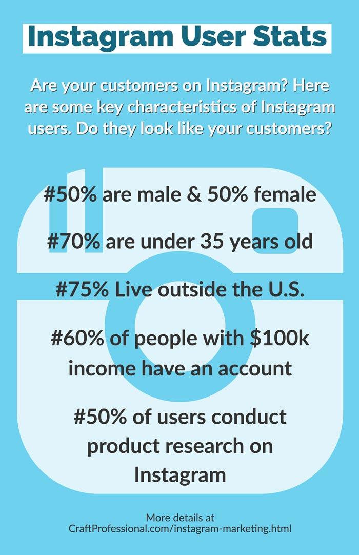 Instagram user stats