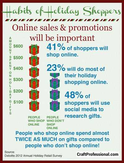 Online holiday shopping trends 2012.
