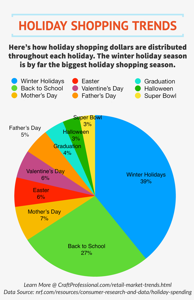 National Retail Federation 2018 holiday shopping data in pie chart format
