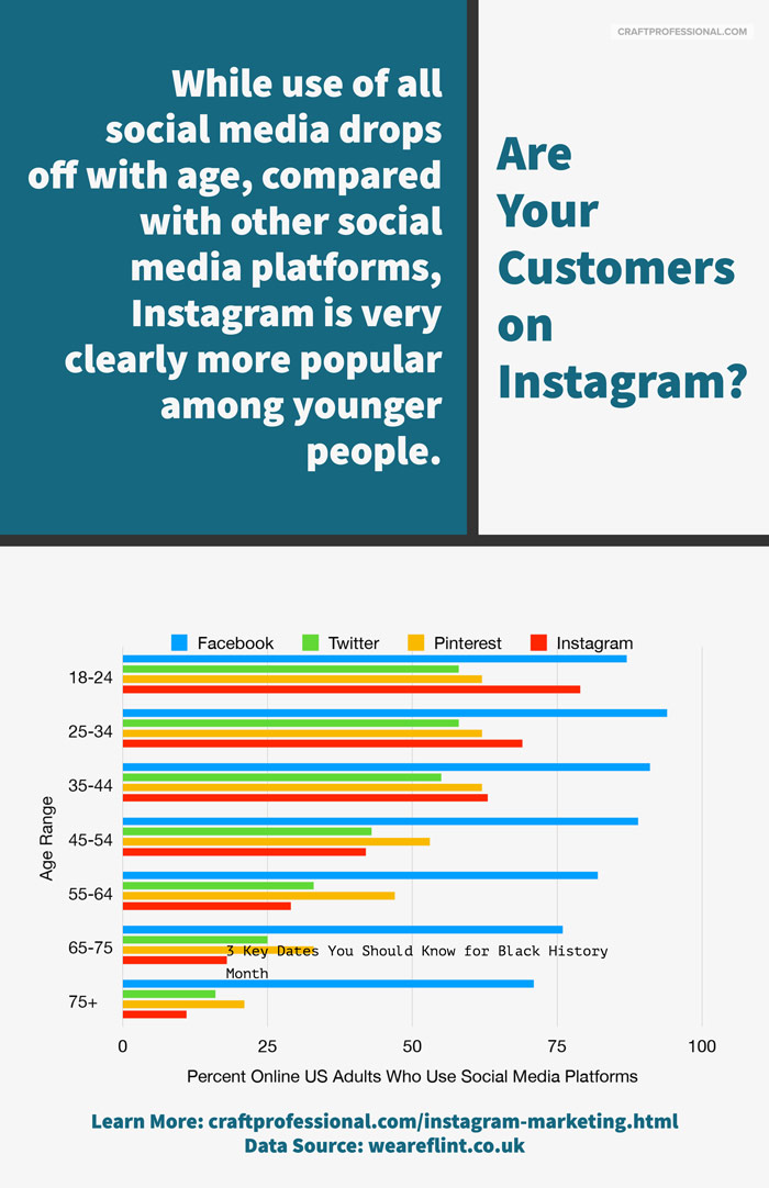Chart showing age distribution of Instagram, Twitter, Pinterest, and Facebook users