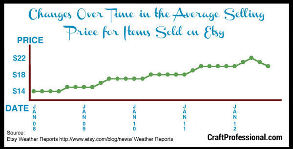 A chaart od Etsy average selling prices from 2008 to 2012
