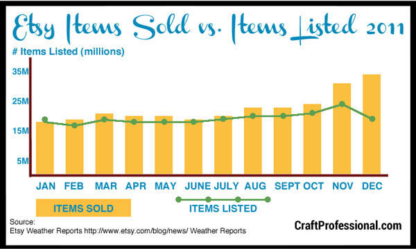A comparison of Etsy items sold vs items listed 2011