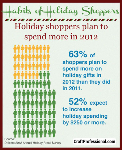 Holiday shoppers plan to spend more in 2012 than they did in 2011.