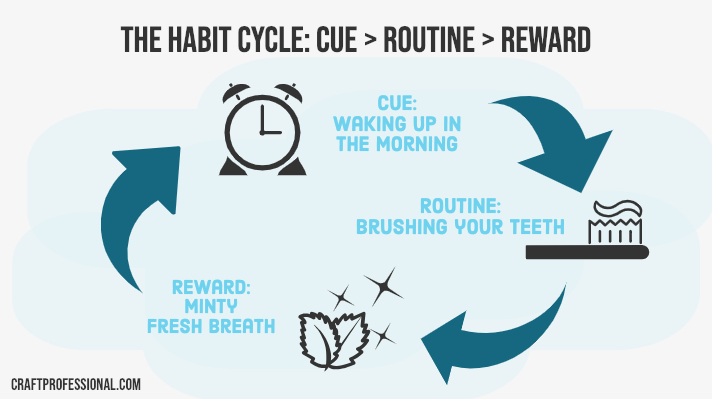 Diagram of the habit cycle - cue (waking up) routine (brushing your teeth) reward (minty fresh breath)